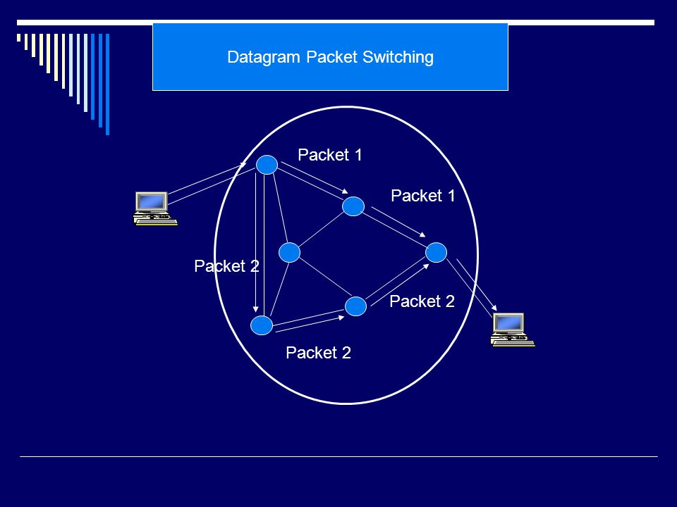 Datagram Packet Switching