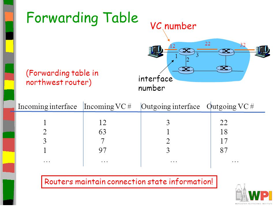 Forwarding Table VC number (Forwarding table in northwest router)