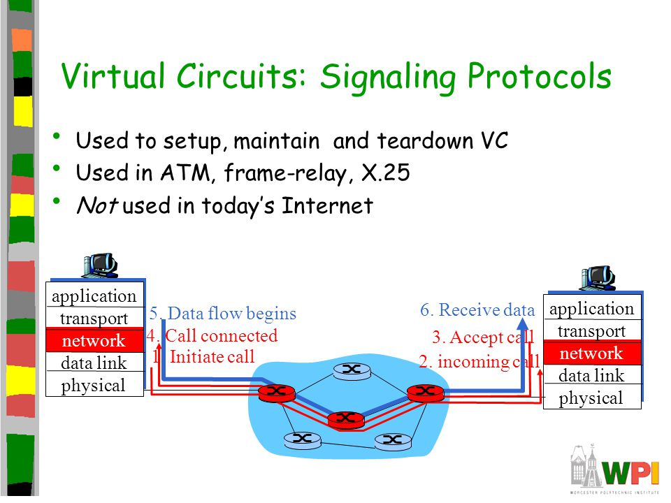 Virtual Circuits: Signaling Protocols