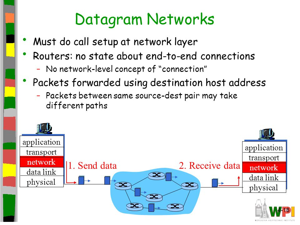 Datagram Networks Must do call setup at network layer