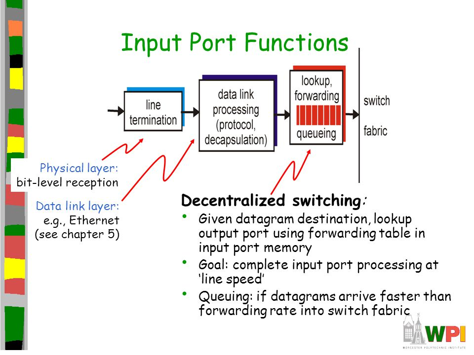 Input Port Functions Decentralized switching: