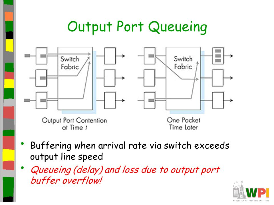 Output Port Queueing Buffering when arrival rate via switch exceeds output line speed.