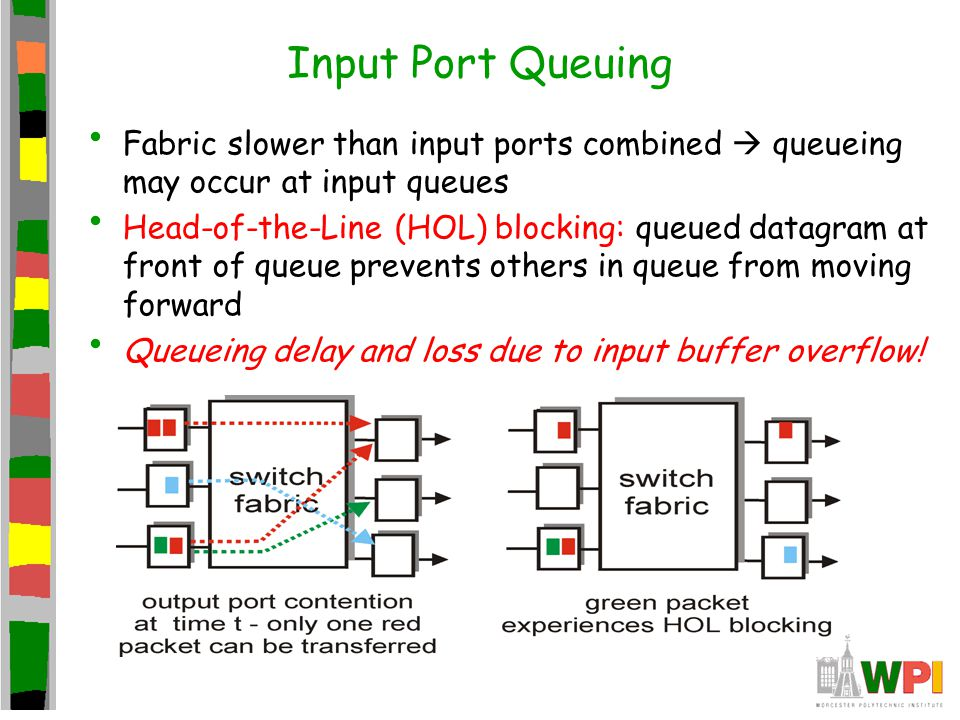 Input Port Queuing Fabric slower than input ports combined  queueing may occur at input queues.