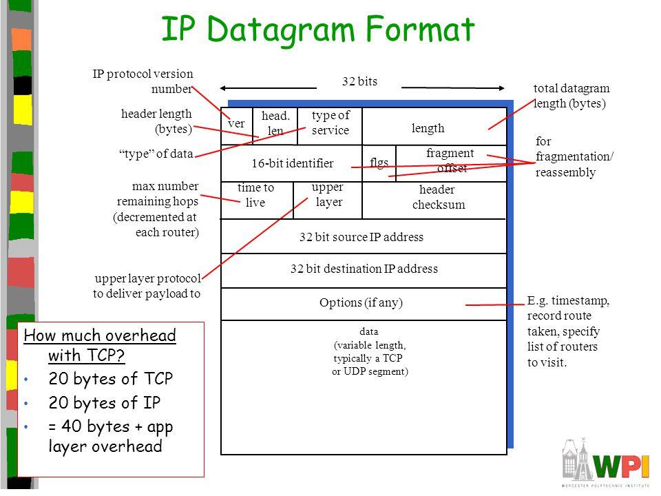 32 bit destination IP address