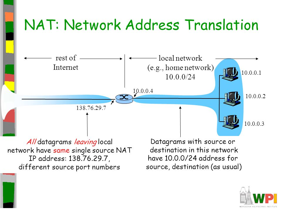 NAT: Network Address Translation
