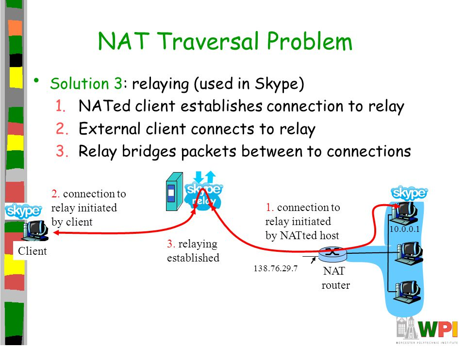 NAT Traversal Problem Solution 3: relaying (used in Skype)