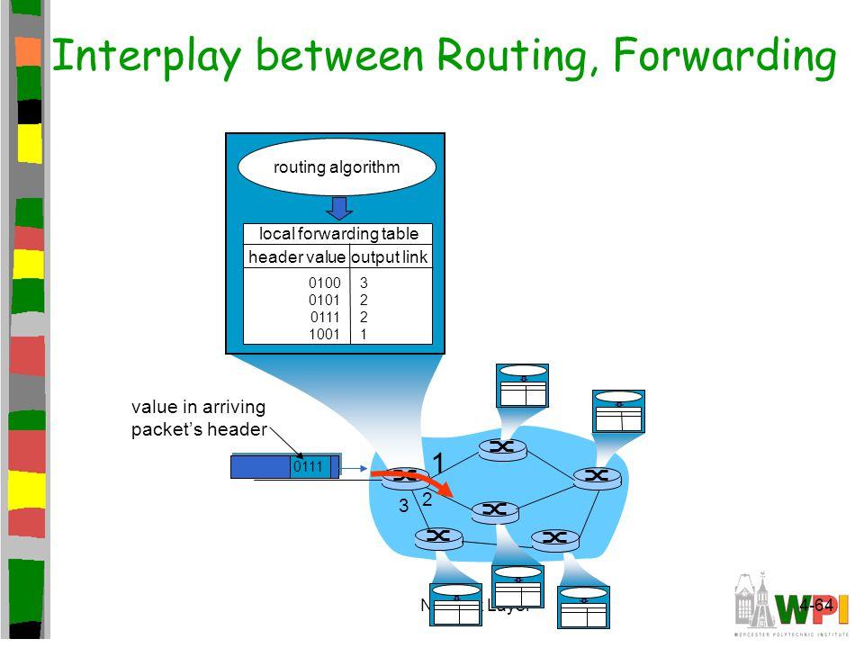 Interplay between Routing, Forwarding