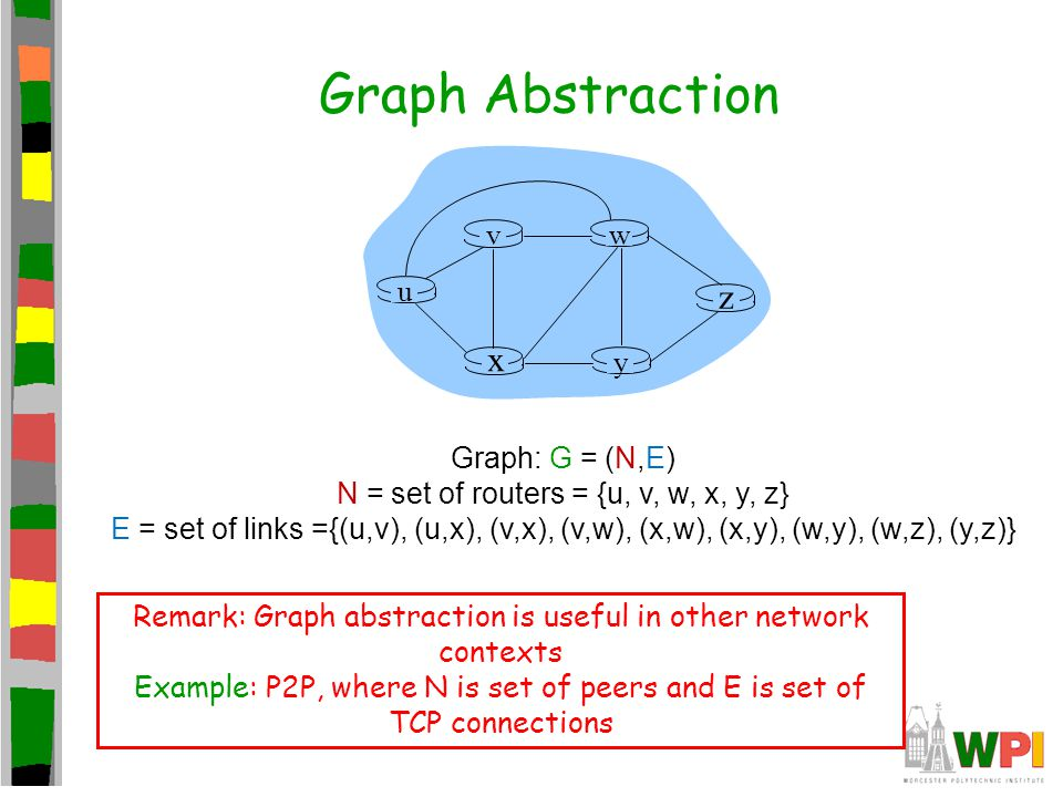 Graph Abstraction z x u y w v Graph: G = (N,E)