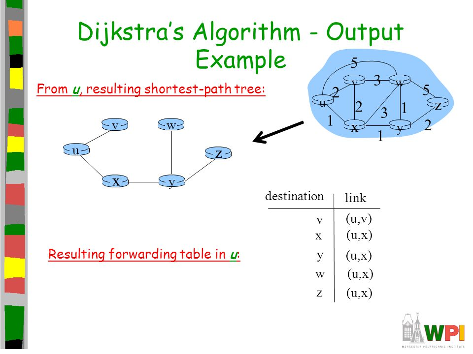 Dijkstra's Algorithm - Output Example