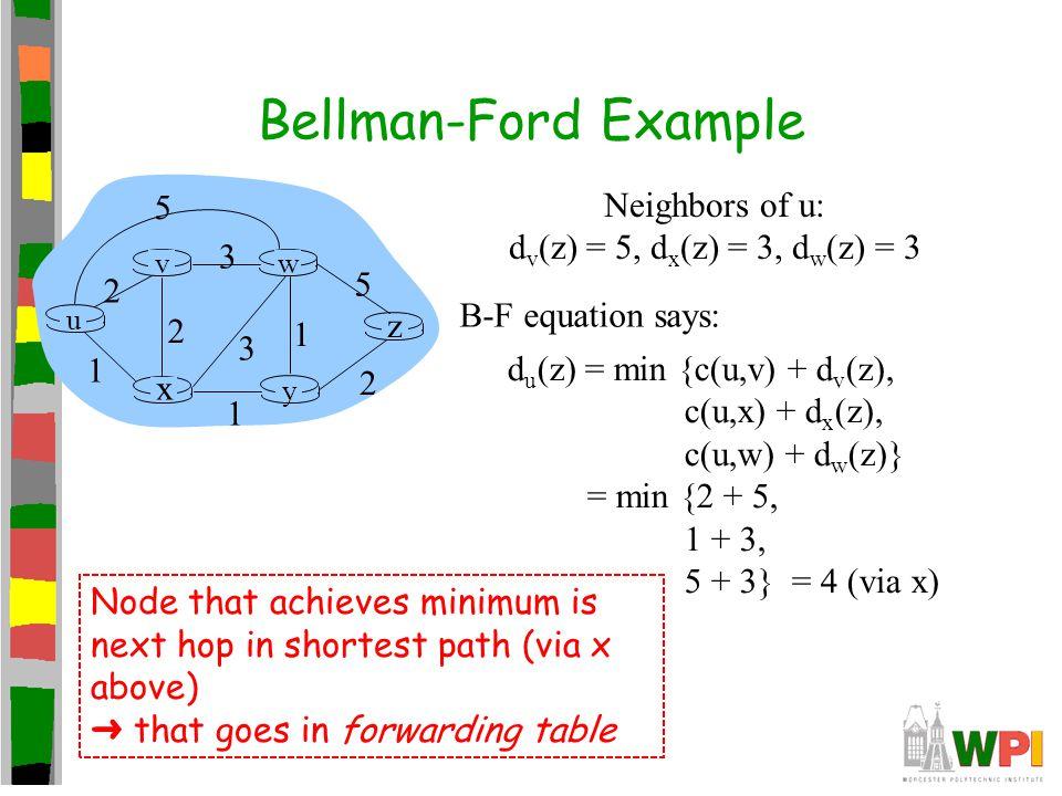 Bellman-Ford Example Neighbors of u: dv(z) = 5, dx(z) = 3, dw(z) = 3 5