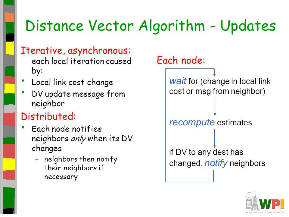 Distance Vector Algorithm - Updates
