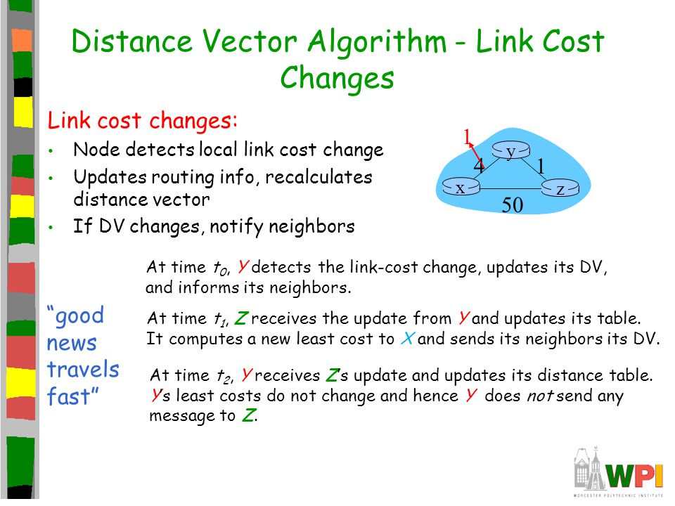 Distance Vector Algorithm - Link Cost Changes