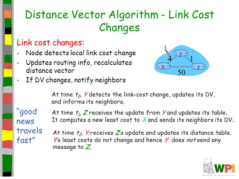 Distance Vector Algorithm - Link Cost Changes