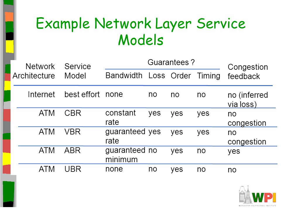 Example Network Layer Service Models