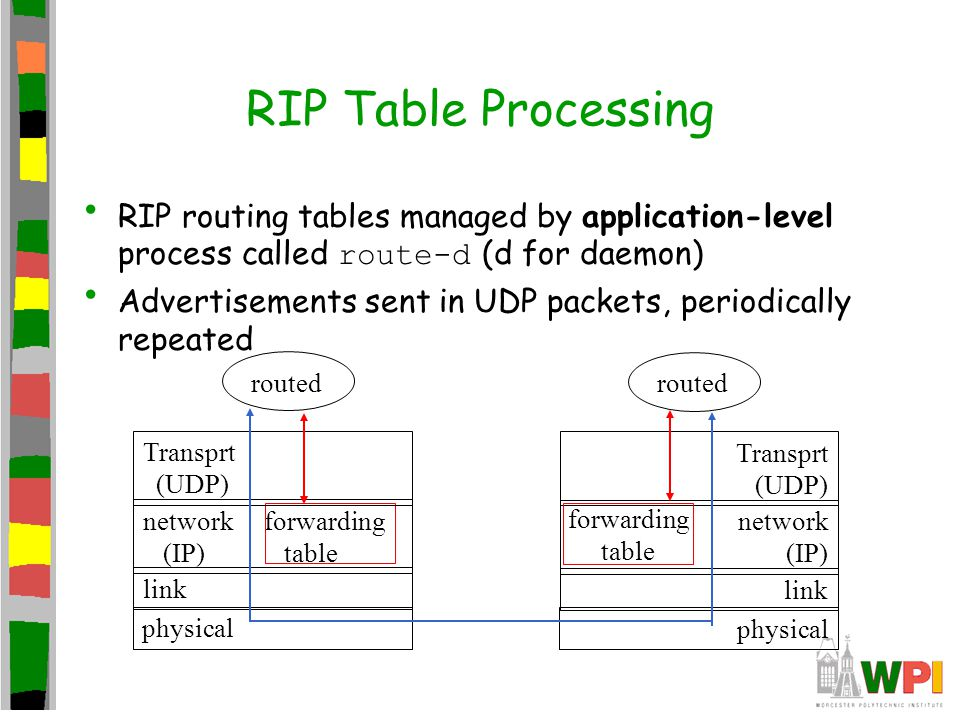 RIP Table Processing RIP routing tables managed by application-level process called route-d (d for daemon)