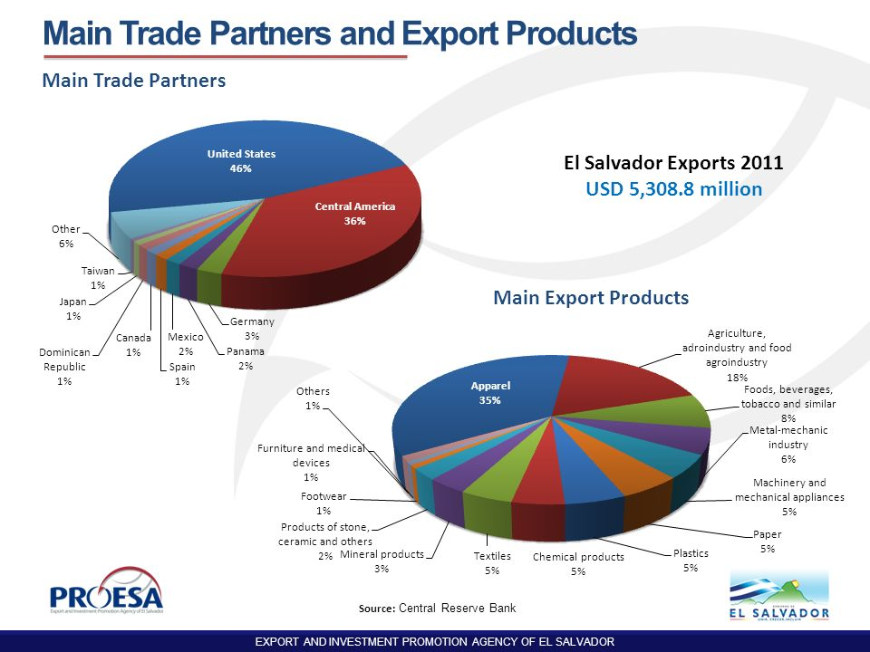 Main Trade Partners and Export Products