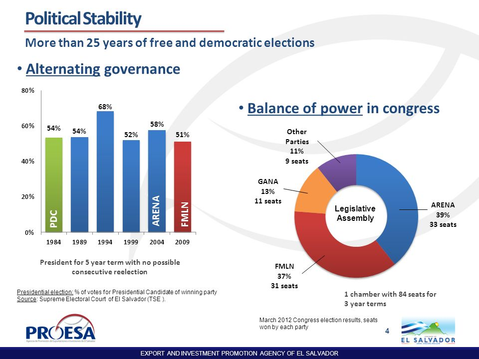 Balance of power in congress
