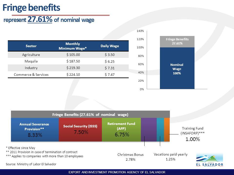 Fringe benefits represent 27.61% of nominal wage