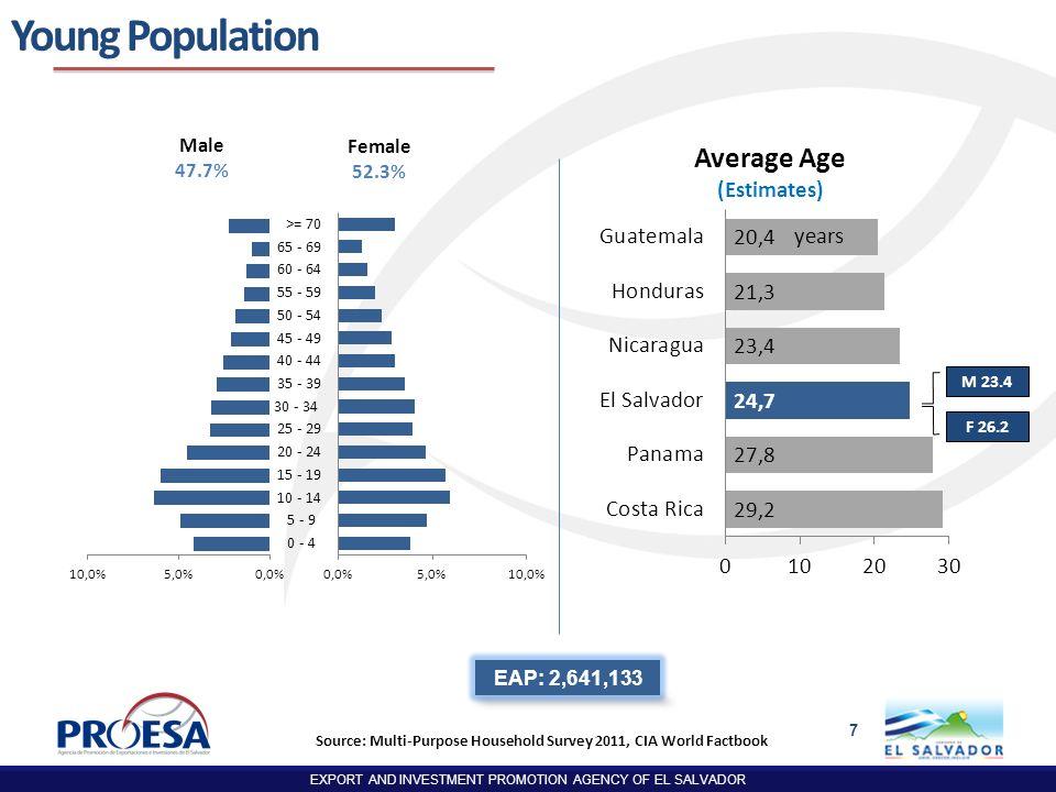 Source: Multi-Purpose Household Survey 2011, CIA World Factbook