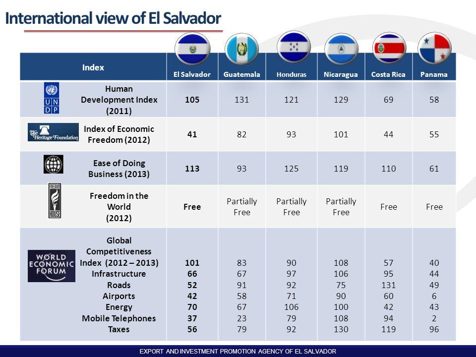 International view of El Salvador