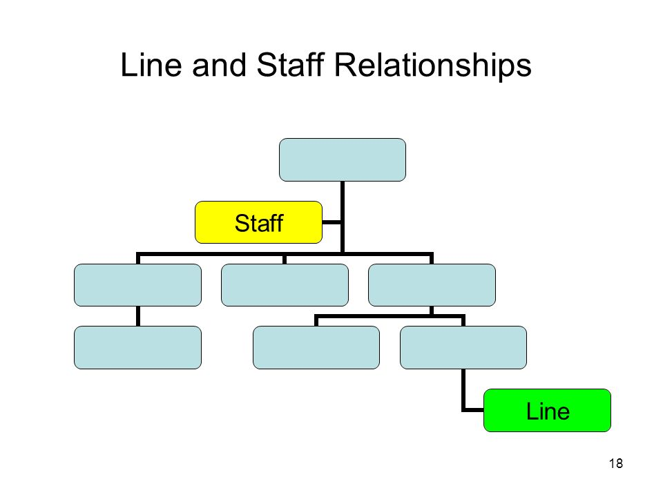 Line and Staff Relationships