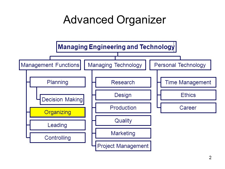 chapter 2 organizing and managing 2 chapter 1 introduction to principles of management  what's in it for me reading this chapter will help you do the following:  other people and setting and achieving the firm's goals through the execution of four basic management functions: planning, organizing, leading, and controlling both sets of processes utilize human, financial.