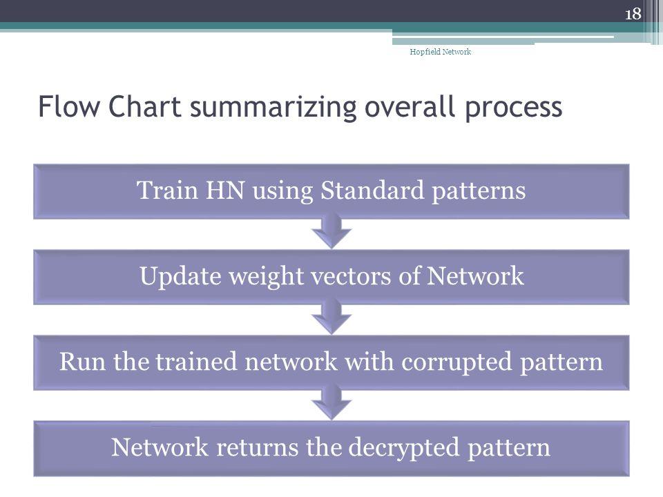Flow Chart summarizing overall process
