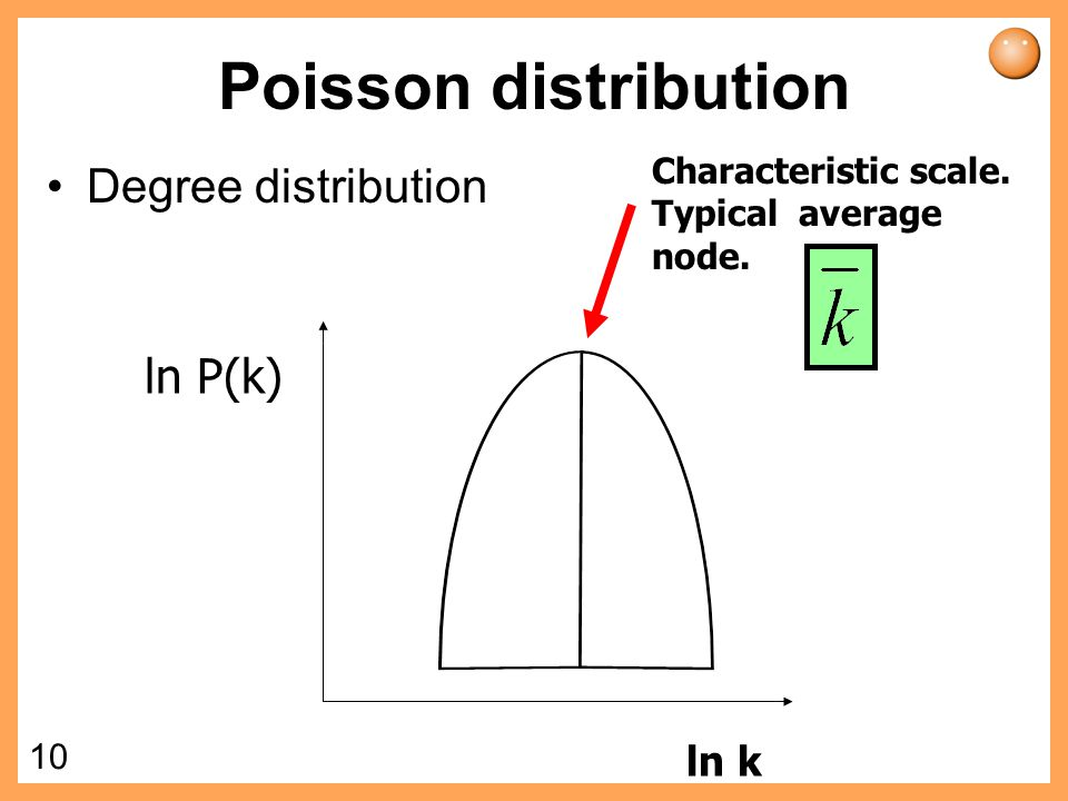 Poisson distribution Degree distribution ln P(k) ln k