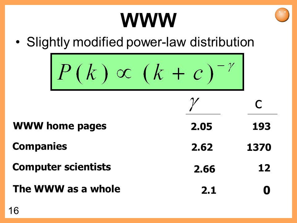 WWW c Slightly modified power-law distribution WWW home pages 2.05 193