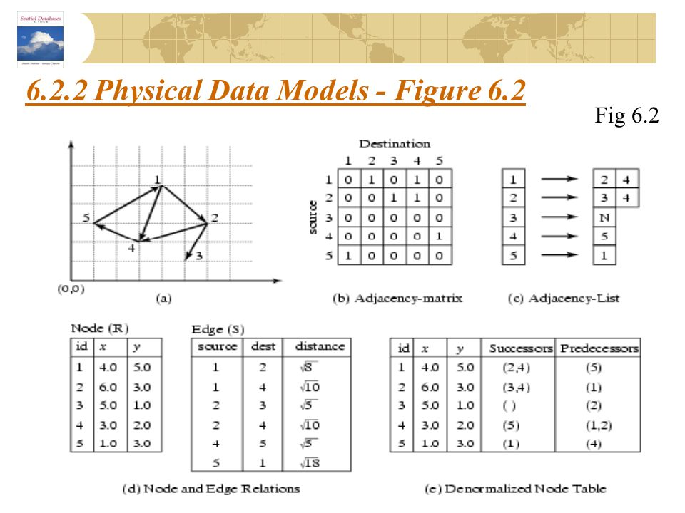 6.2.2 Physical Data Models - Figure 6.2