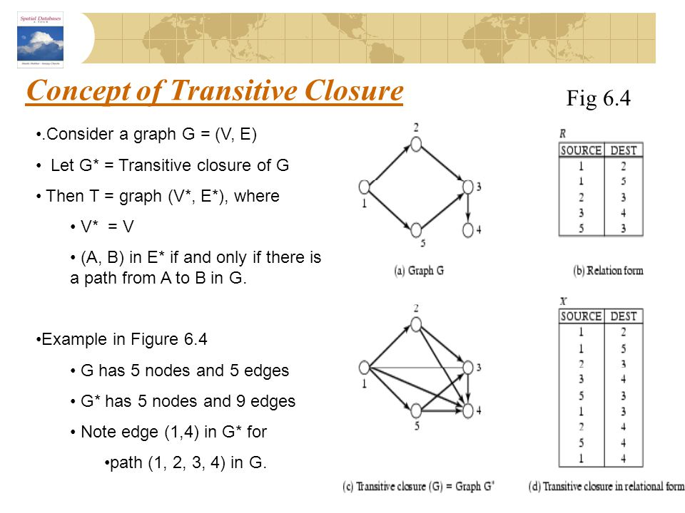 Concept of Transitive Closure