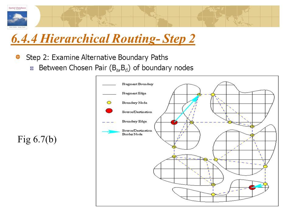 6.4.4 Hierarchical Routing- Step 2