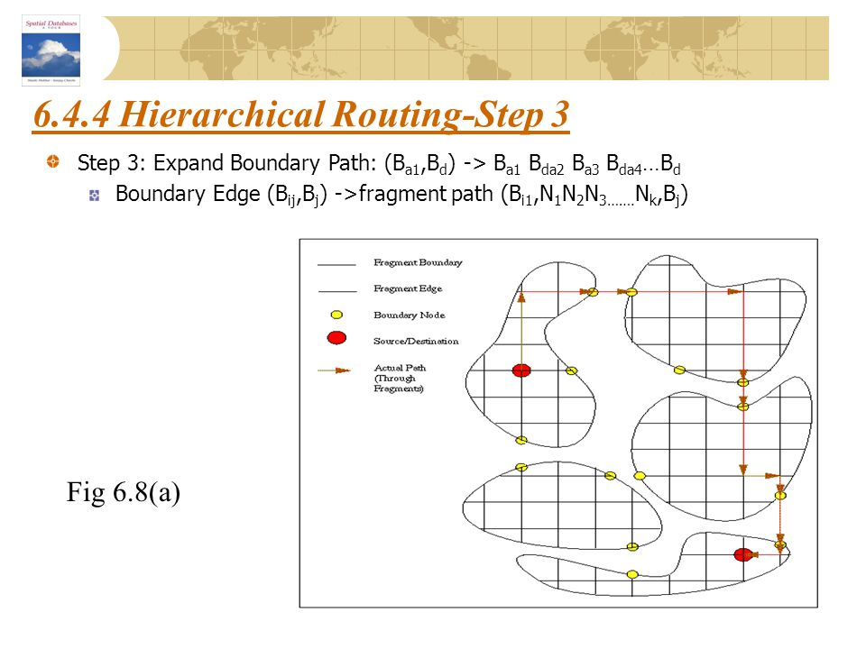 6.4.4 Hierarchical Routing-Step 3