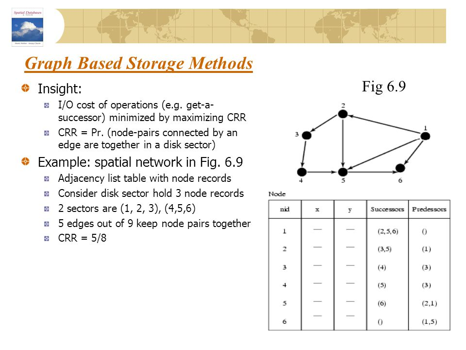 Graph Based Storage Methods