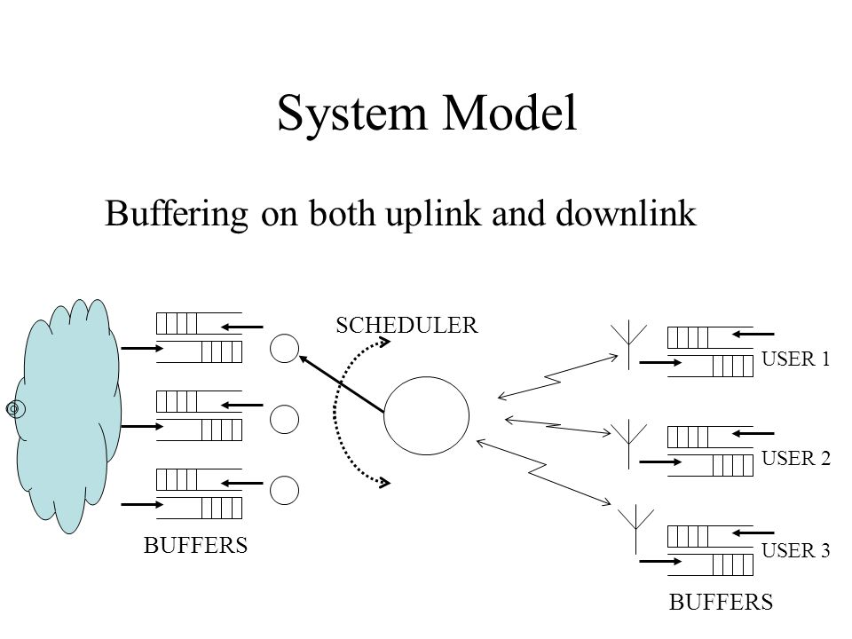 System Model Buffering on both uplink and downlink SCHEDULER BUFFERS
