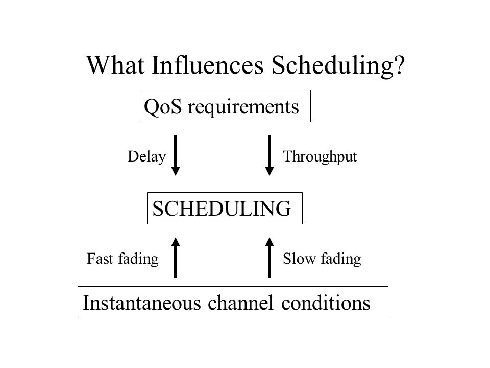 What Influences Scheduling