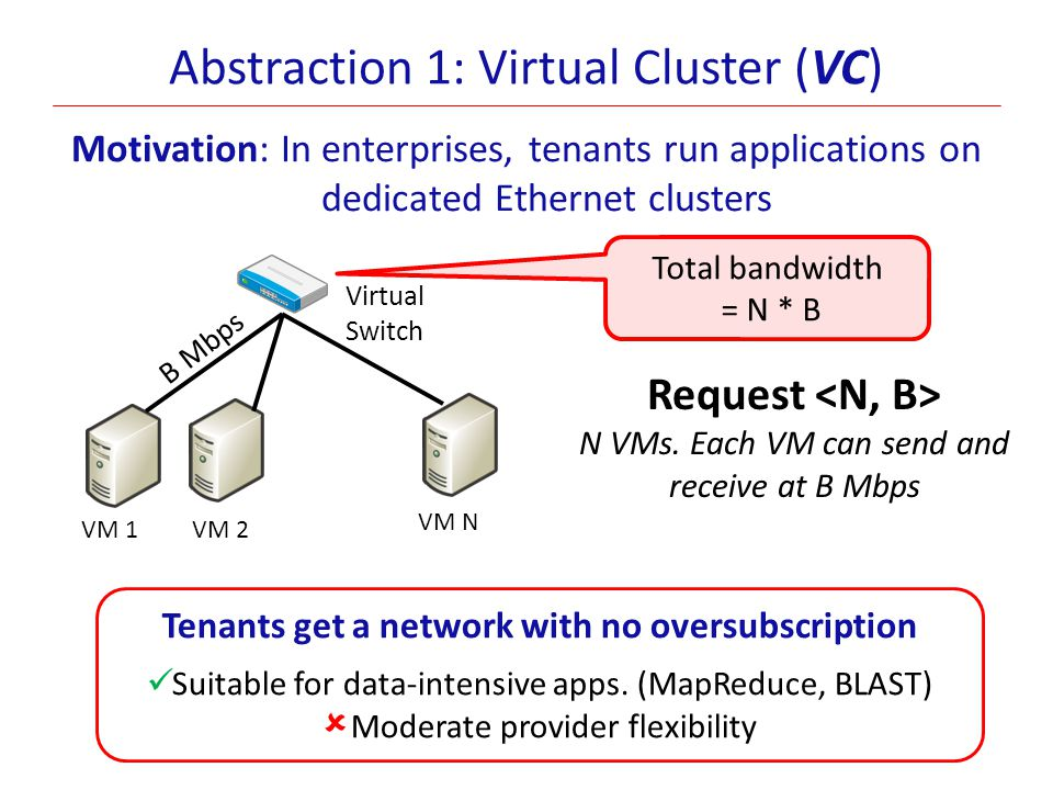 Abstraction 1: Virtual Cluster (VC)