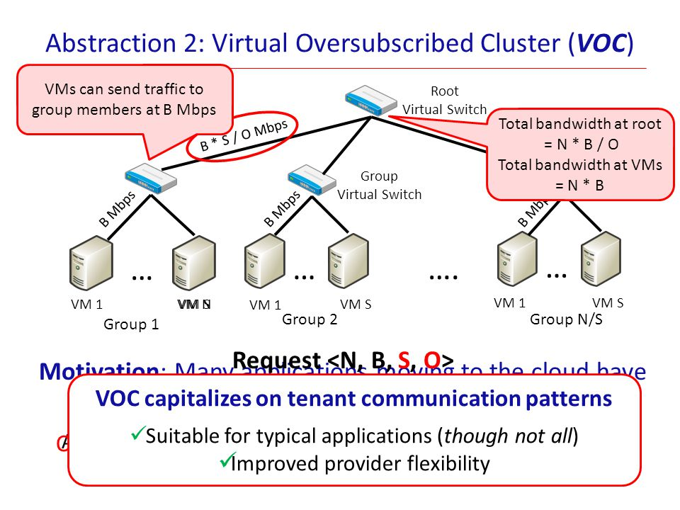 Abstraction 2: Virtual Oversubscribed Cluster (VOC)