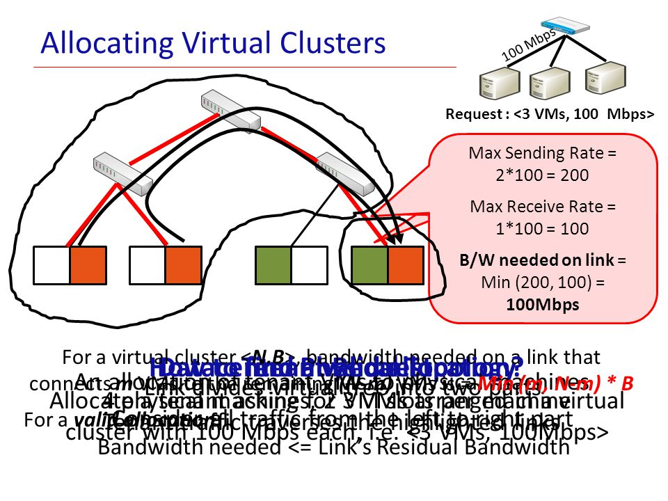 Allocating Virtual Clusters