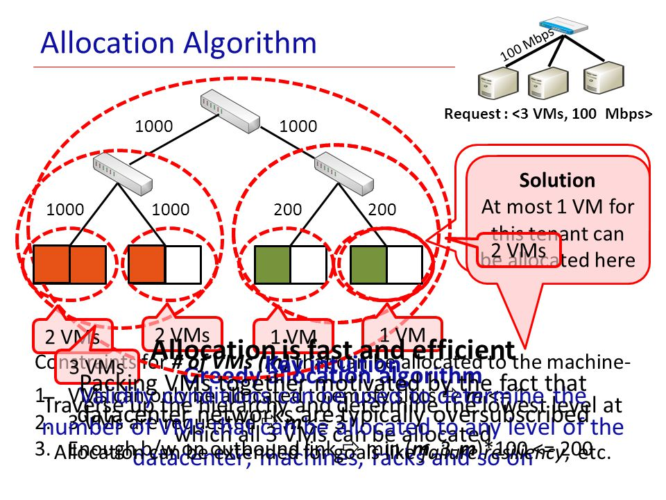 Allocation is fast and efficient Greedy allocation algorithm