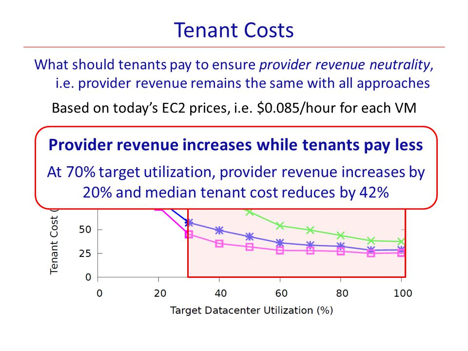 Provider revenue increases while tenants pay less
