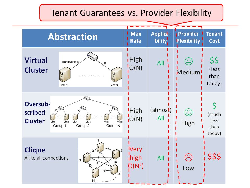 Tenant Guarantees vs. Provider Flexibility