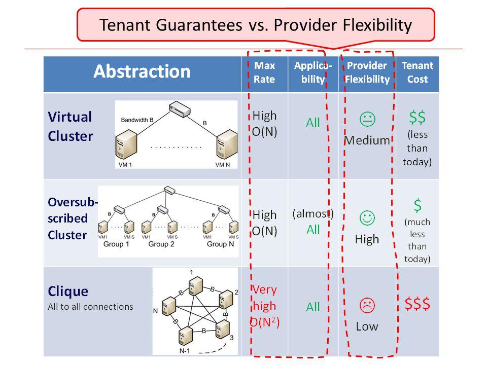 Tenant Guarantees vs. Provider Flexibility