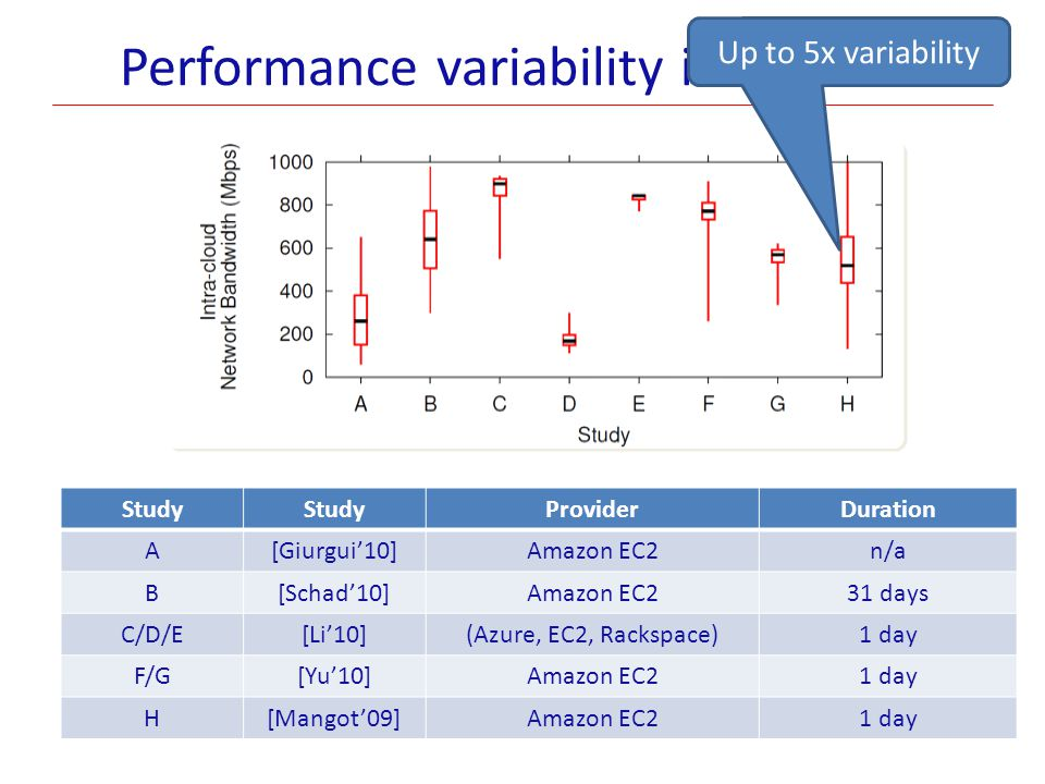 Performance variability in the wild