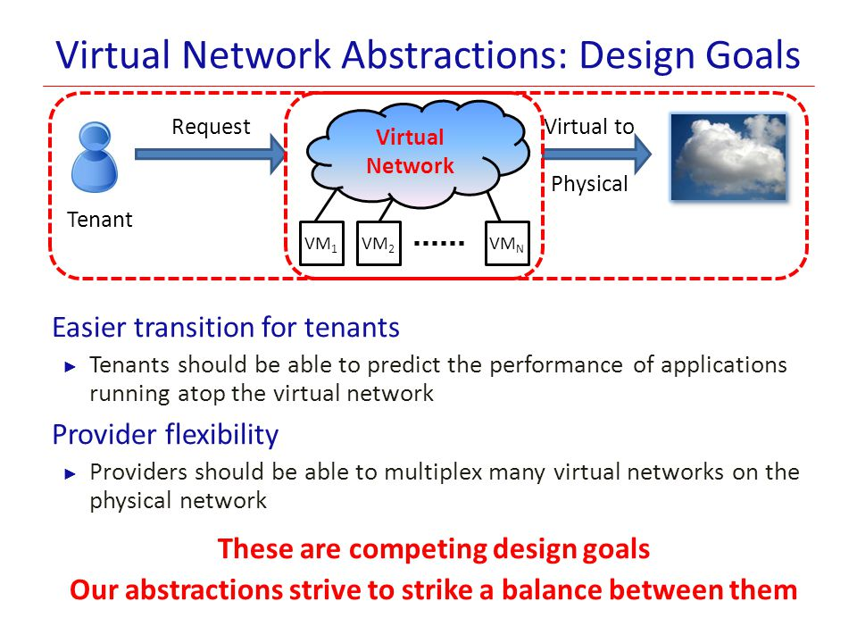 Virtual Network Abstractions: Design Goals