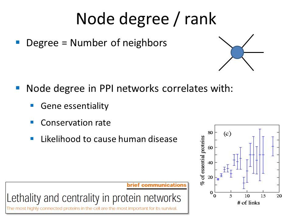 Node degree / rank Degree = Number of neighbors