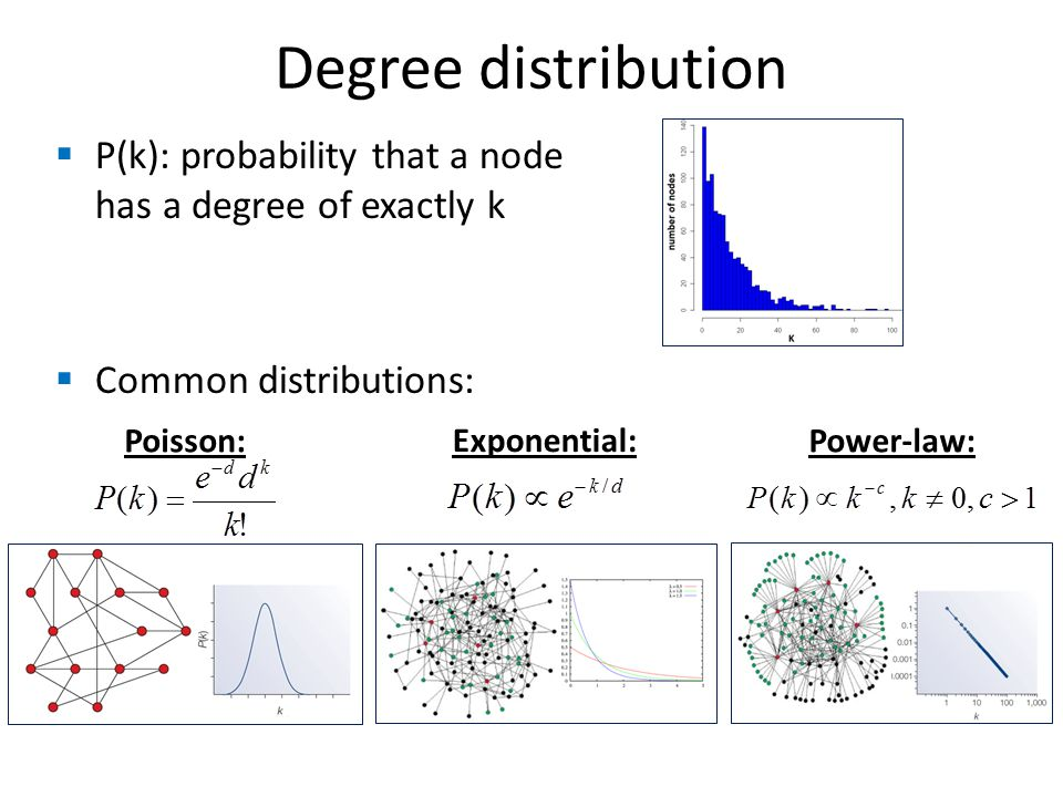 Degree distribution P(k): probability that a node has a degree of exactly k. Common distributions: