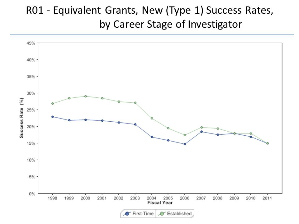 R01 - Equivalent Grants, New (Type 1) Success Rates, by Career Stage of Investigator