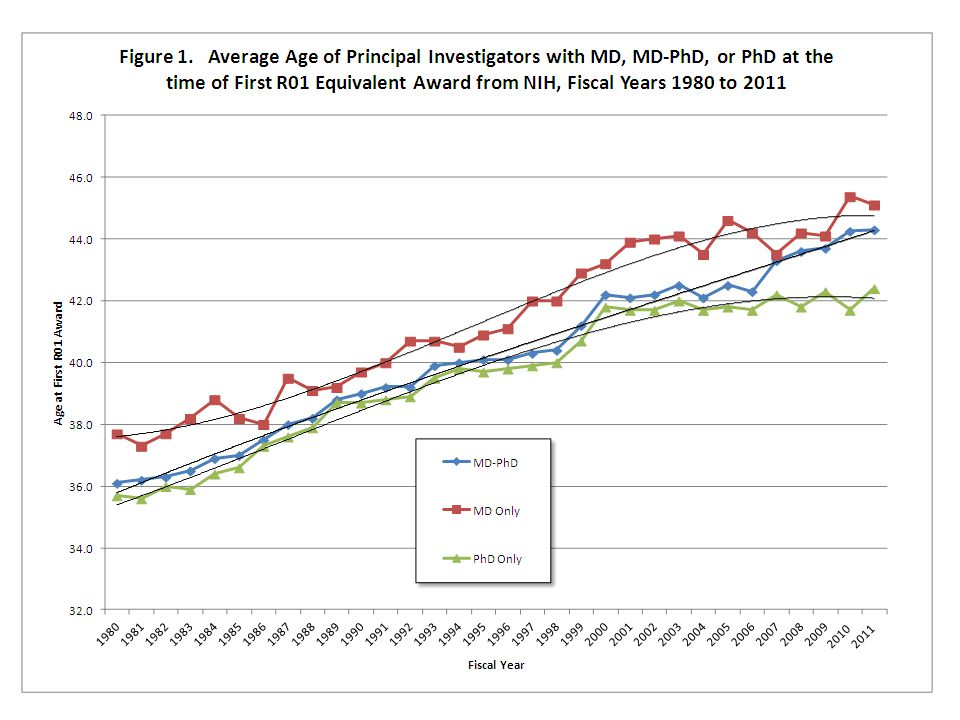 Figure 1 shows the average age of NIH First-Time R01 Principal Investigators with either the MD, the MD/PhD, or the PhD during each fiscal year from 1980 to 2011.