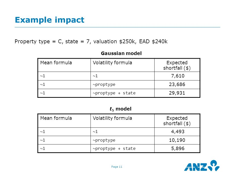 Example impact Property type = C, state = 7, valuation $250k, EAD $240k. Gaussian model. Mean formula.